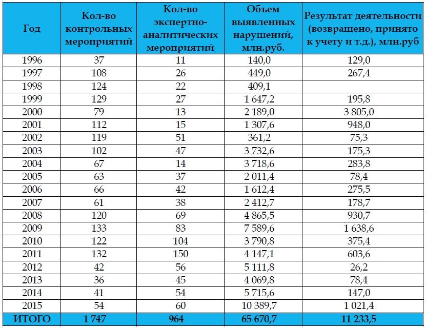 История Контрольно счетная палата Иркутской области  финансовыми и контрольными органами В 2006 году создан и активно работает развивая муниципальный финансовый контроль Совет Контрольно счетных органов